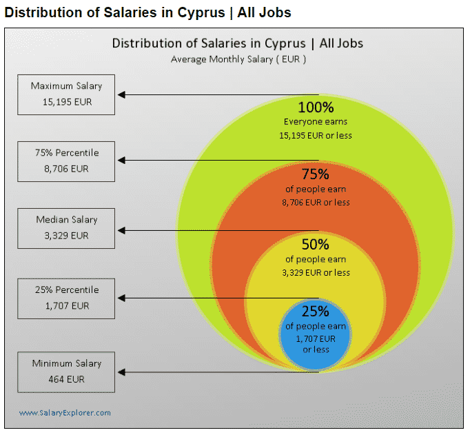 distribution of salaries in cyprus